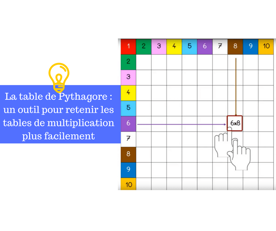 La table de pythagore un outil pour retenir les tables de multiplication plus facilement - Table de multiplication chronometre ...